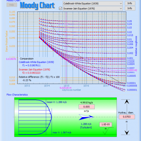 Moody Chart - Formulas Comparaison
