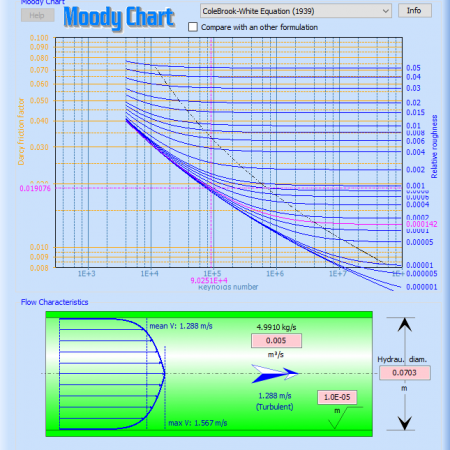 Moody Chart for circular cross-section pipes